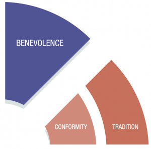 Diagram - Conformity, Tradition & Benevolence