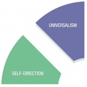 Diagram - Universalism & Self-Direction