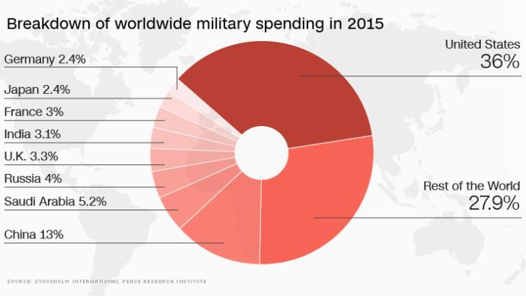http://money.cnn.com/2017/02/28/news/economy/trump-defense-spending/