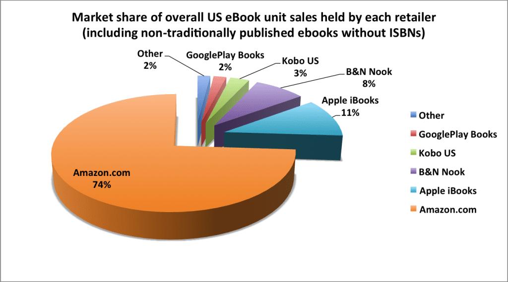US-ebook-market-share