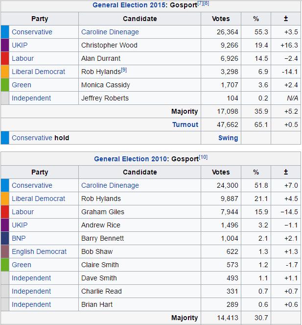 gosport elections