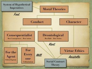 Psychology and Moral Philosophy: An Integration