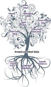 Tribal Belly Dance Family Tree