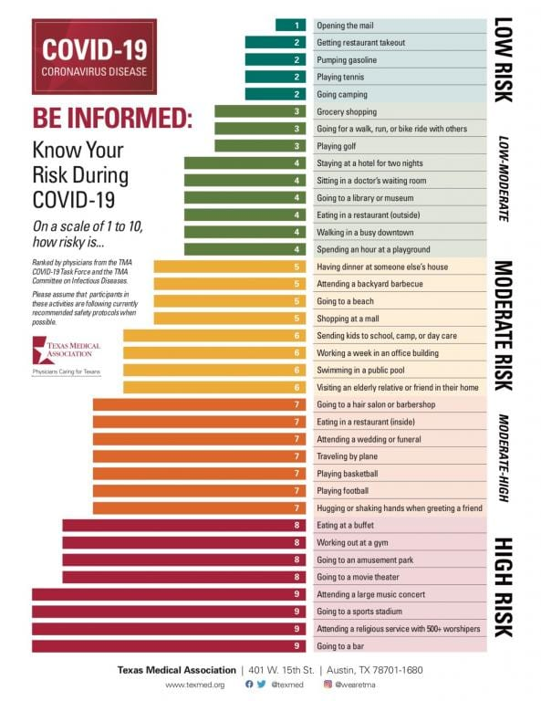 Will the church survive the Covid-19 damage? This chart says worship services are too dangerous to attend.