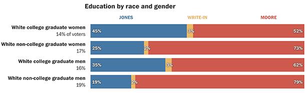 women vote for sexual predators