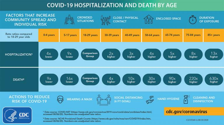 We are all going to die; CDC chart of Covid deaths by age