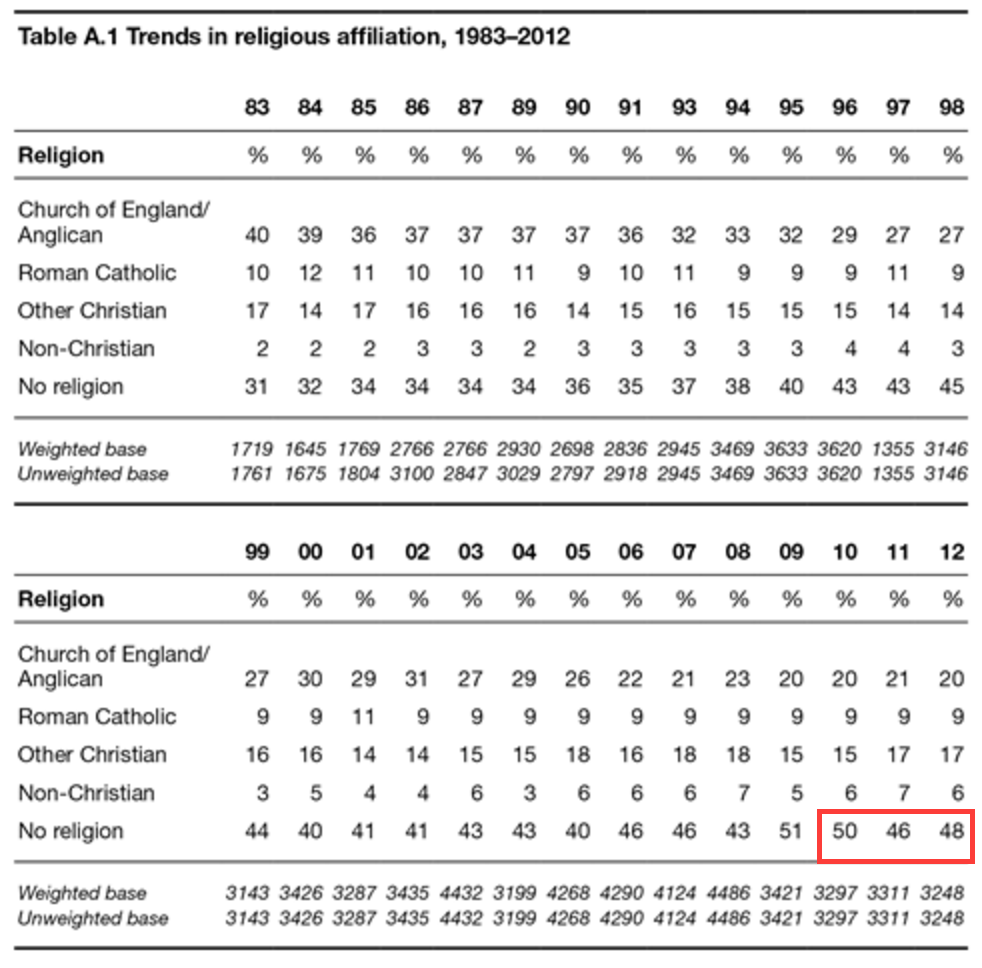 Religious Affiliation data from the British Social Attitudes Survey for the past 30 years