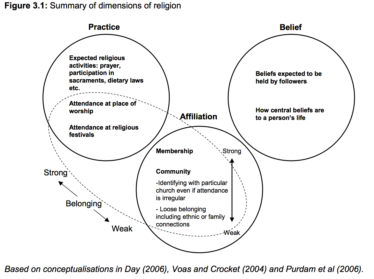 The dimensions of religion discussed by the ONS in preparation for the census.
