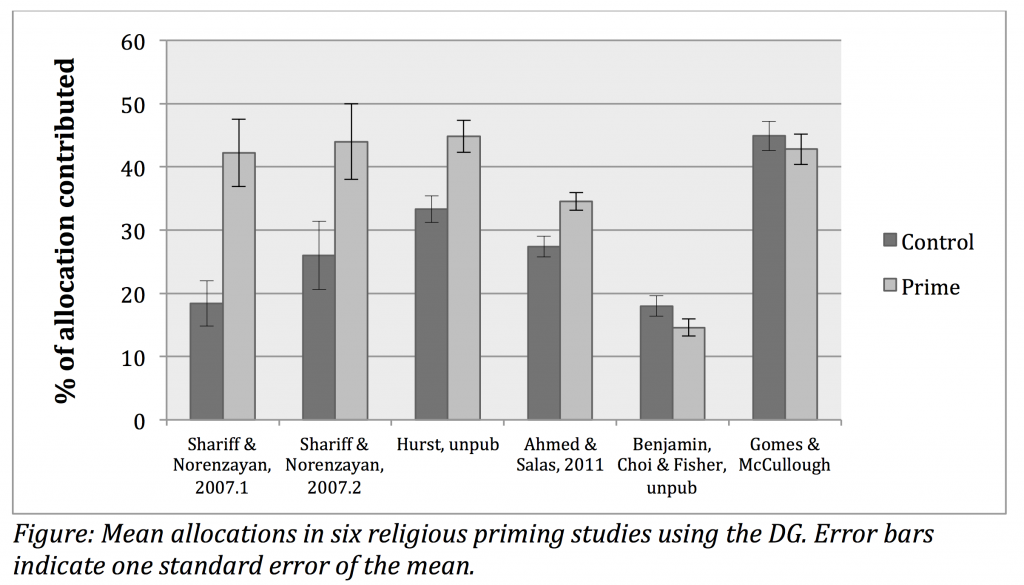 Graph taken from Shariff & Norenzayan (2015)
