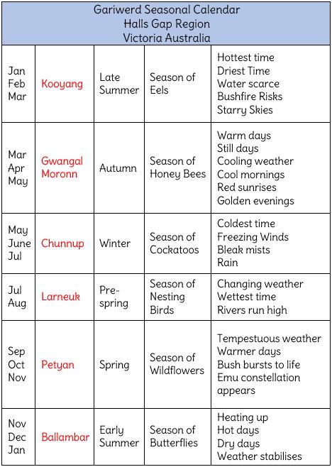 gariwerd seasons