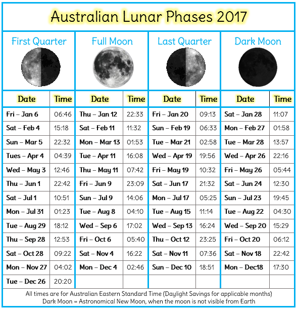 Aus moon phases 2017
