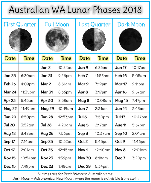 wa aus lunar phases 2018