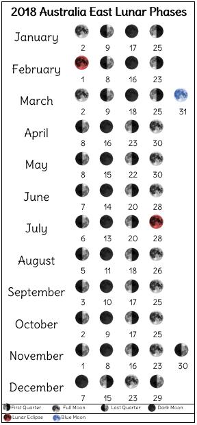 2018 lunar phases printable for eastern Australia