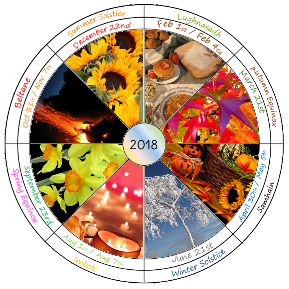 Printable 2018 wheel of the year for southern hemisphere