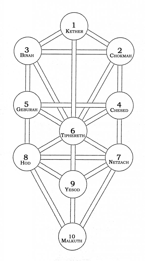 The Tree of Life - The Names of the Spheres (Illustration from: Practical Qabalah Magick, d'Este & Rankine)