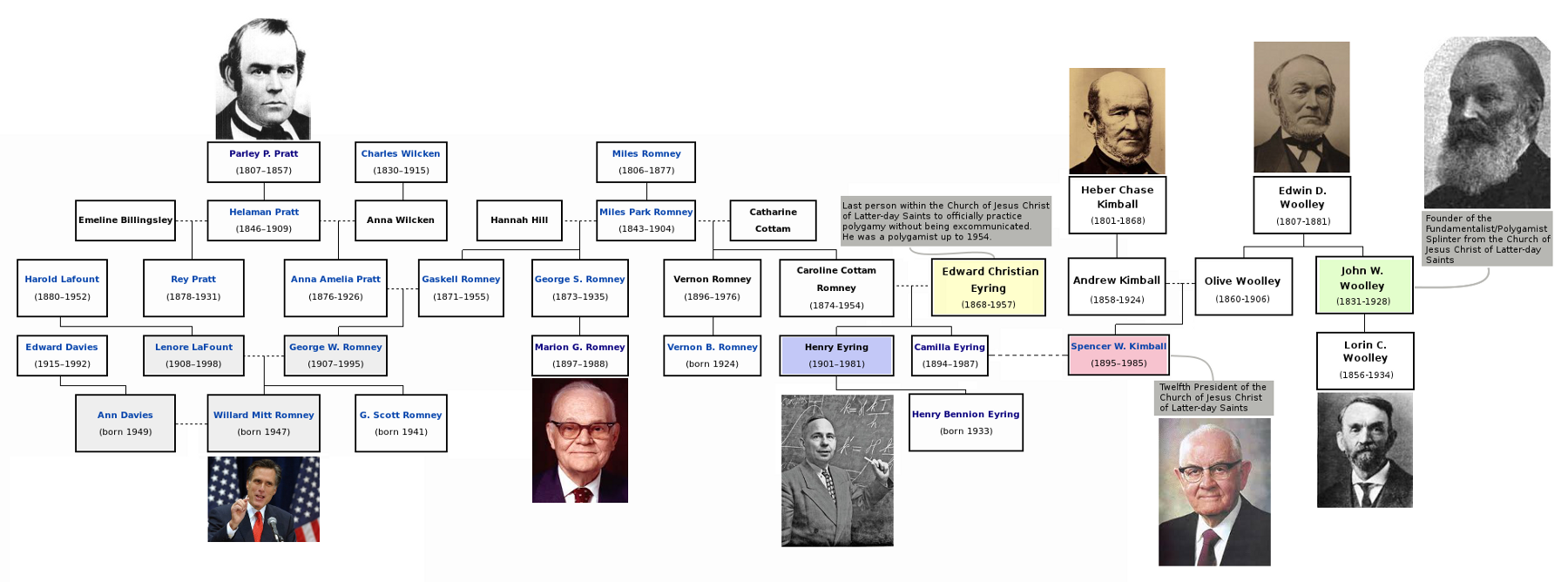 A chart of few cousins among the mormon elite: Pratt-Romney-Eyring-Kimball-Woolley