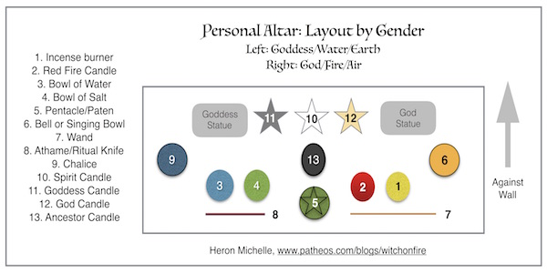 Personal Altar Layout by Gender Graphic