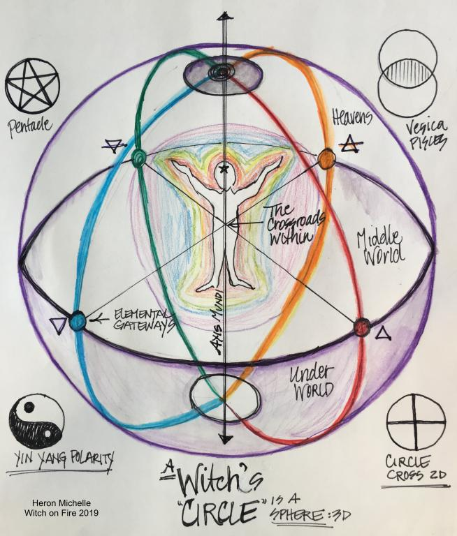A Witch's Circle a Sphere by Heron Michelle