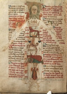 Medieval Diagram showing corresponding body parts and their ruling signs. CC image.