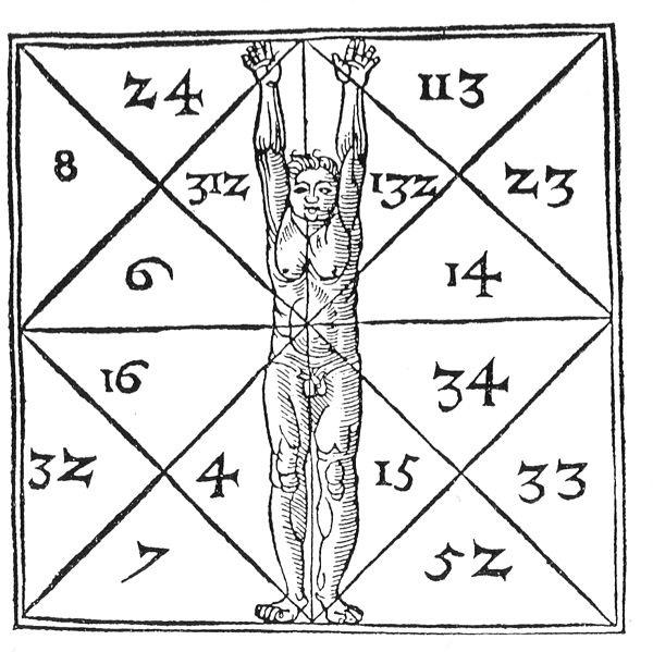 Die Proportionen des Menschen und ihre geheimen Zahlen. Heinrich Cornelius Agrippa. De occulta philosophia. c. 1533