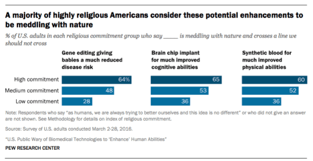 religion and tampering with nature