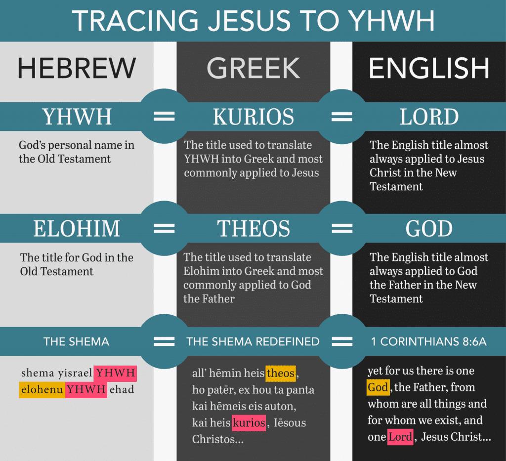 tracing-jesus-to-yhwh-full-1024x933