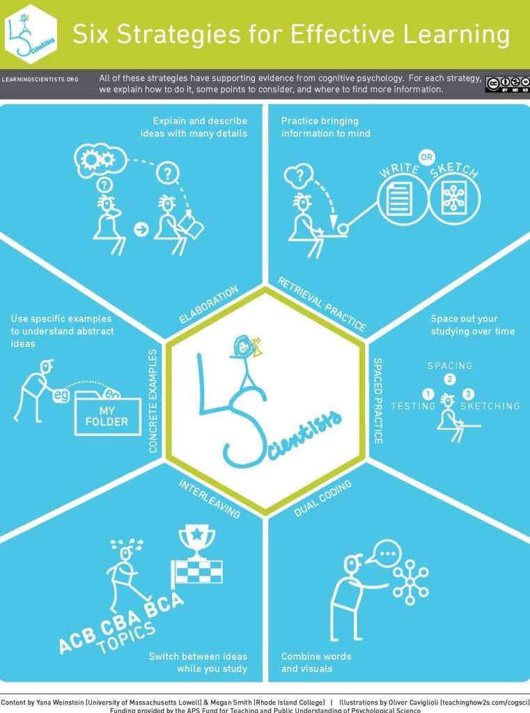 Six Strategies for Effective Learning Overview-761x1024