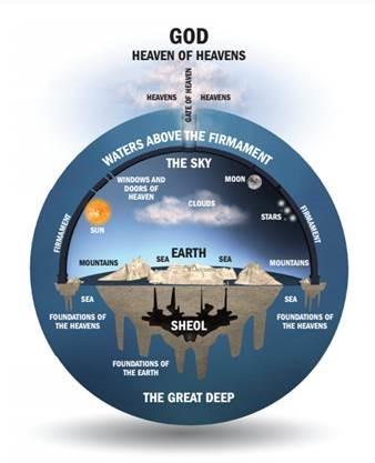 Faithlife Hebrew Cosmology
