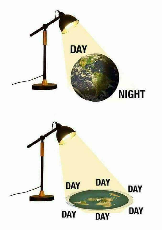 Flat Earth Day and Night