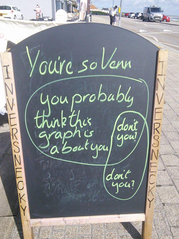 You're so Venn
