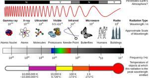 Electromagnetic Spectrum.1