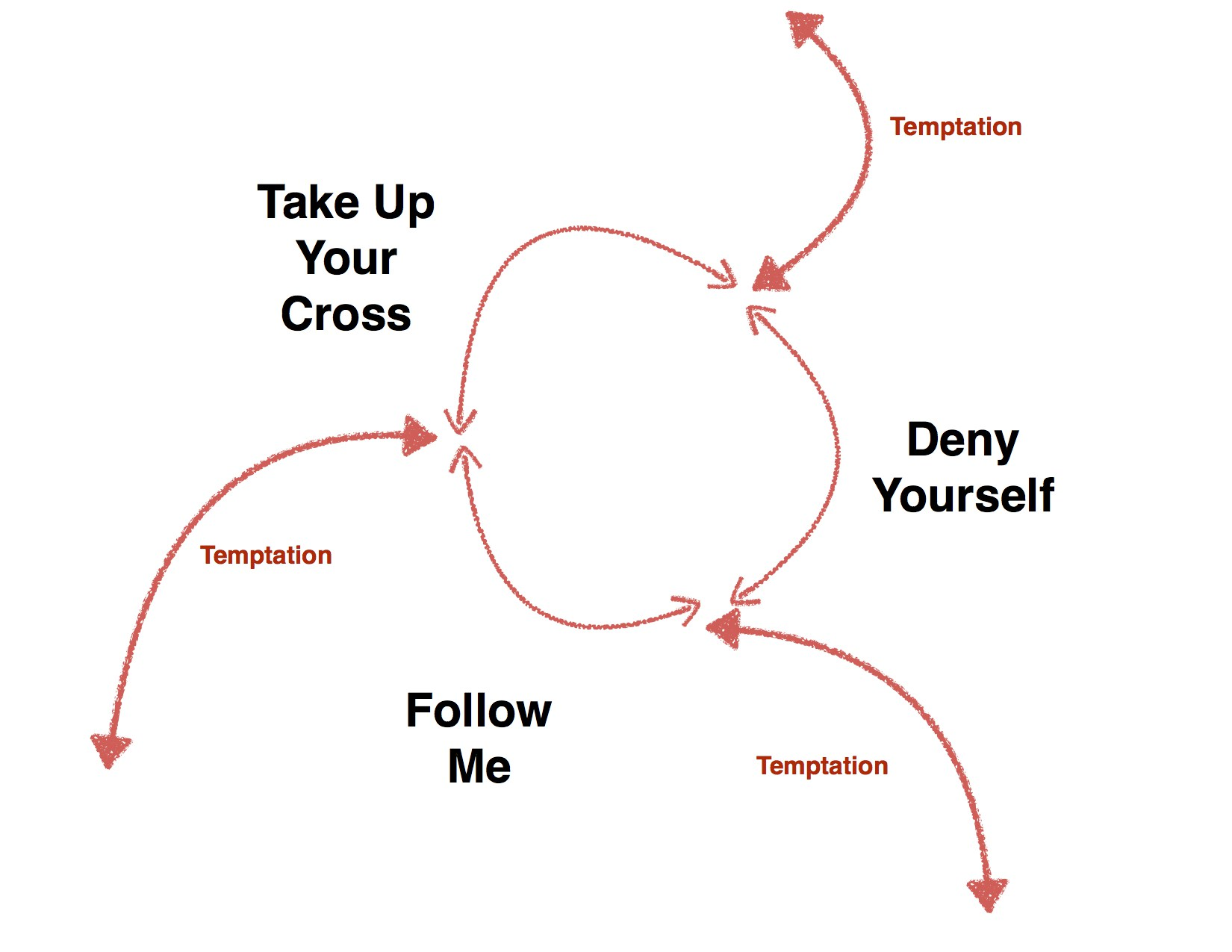 Mark 8:34-38 The Cycle of Discipleship
