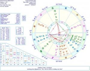 patheos astrology matthew currie