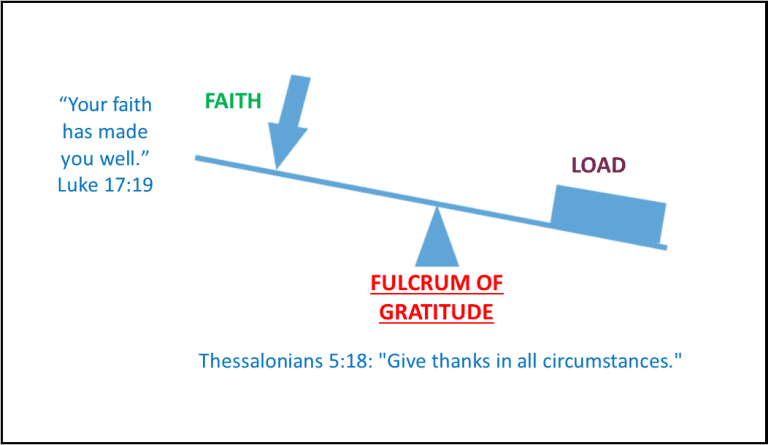 Fulcrum of Gratitude. Image created by Leah D. Schade. All rights reserved.