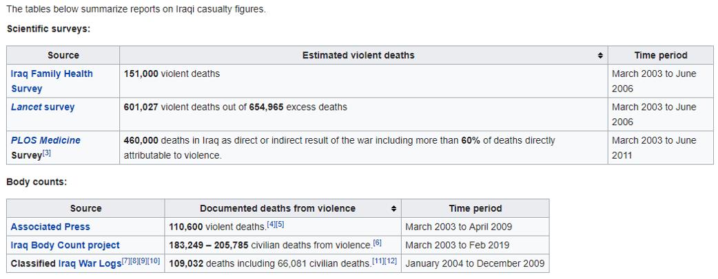 Iraq War death statistics | Leah D  Schade