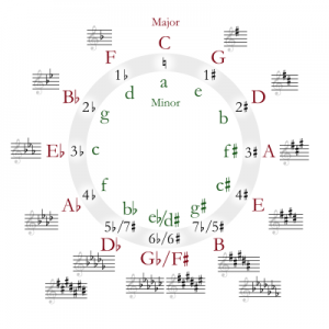 400px-Circle_of_fifths_deluxe_4_svg