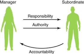 delegating chart