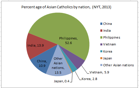 Asian and Asian American Catholicism | Jerry Park