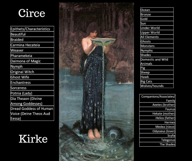 Kirke (Circe) Is A Goddess We Need Right Now: Her Story, Themes