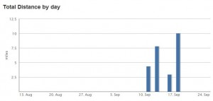 25 miles in September