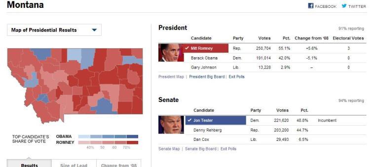 Montana Senate results NY Times