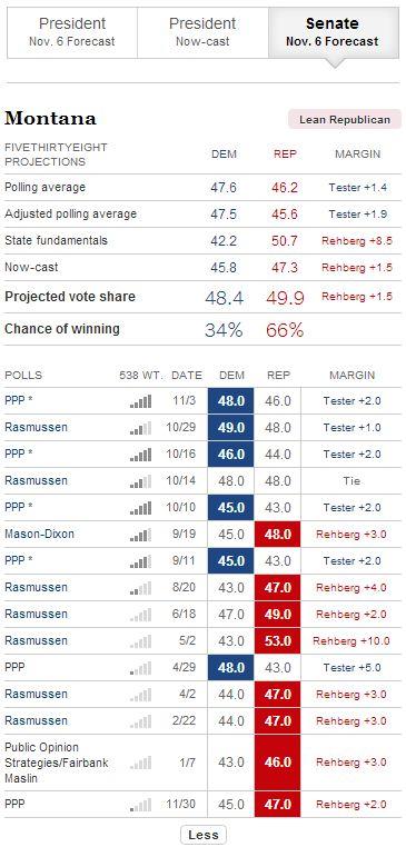 Montana senate forecast NY Times Nate Silver