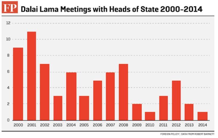 dalai lama meetings with foreign leaders