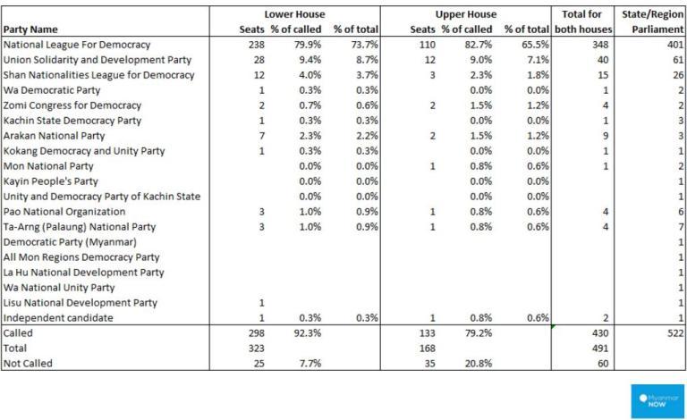burma election results 2015