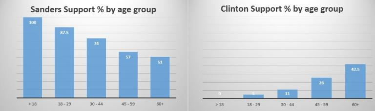presidential poll 2016 february- by age