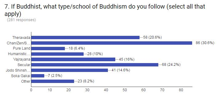 7 - form of Buddhism