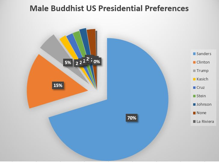 b - male presidential support