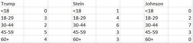 june-poll-age-breakdown