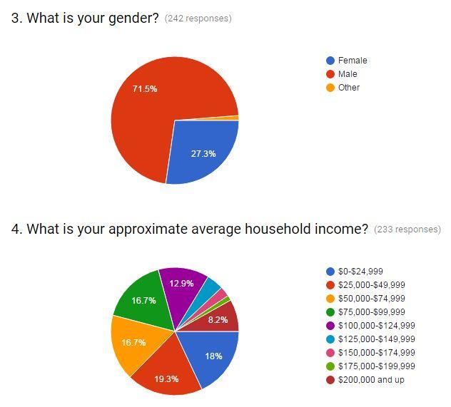 june-poll-gender-income breakdowns