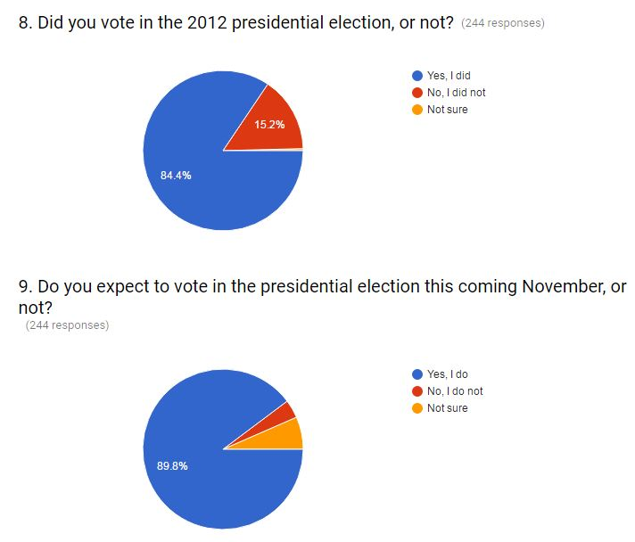 june-voting-likelihood